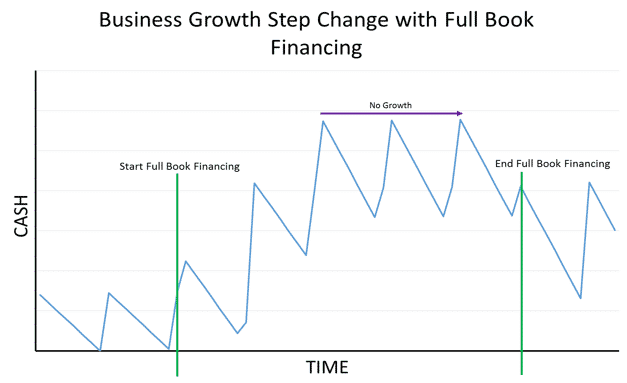 What does a cash flow solution actually look like for your business? -